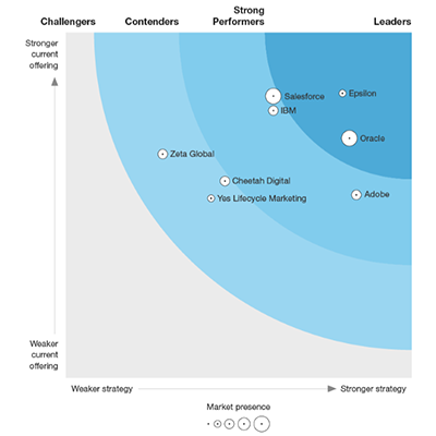 FIGURE 2 Forrester Wave™: Email Marketing Service Providers, Q2 2018