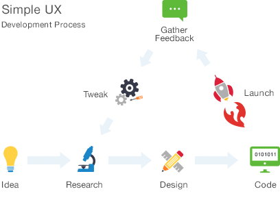 Simple UX Process