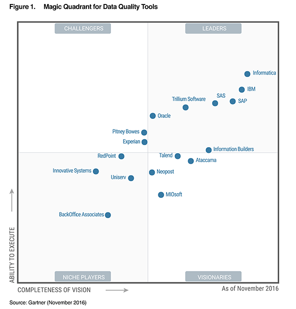 2016 Gartner Magic Quadrant for Data Quality Tools