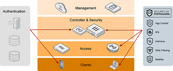 Secure Acess Diagram