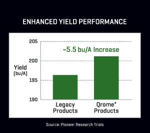 Enhanced Yield Performance - chart