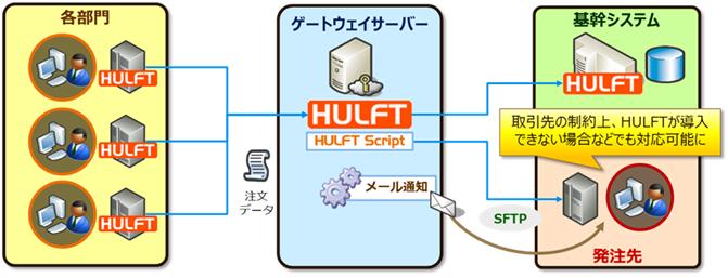 SFTP連携イメージ図