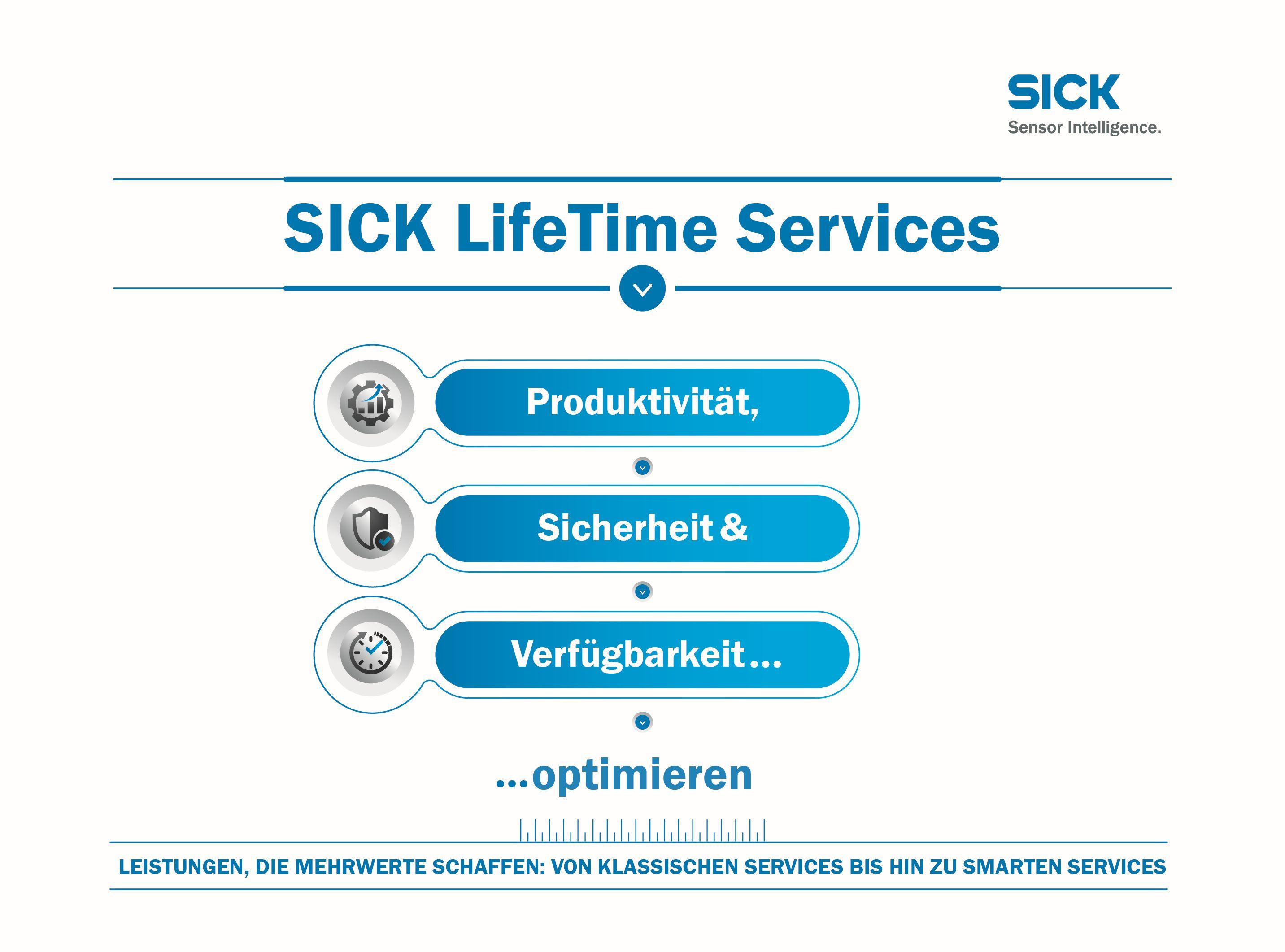 Key Visual SICK Service