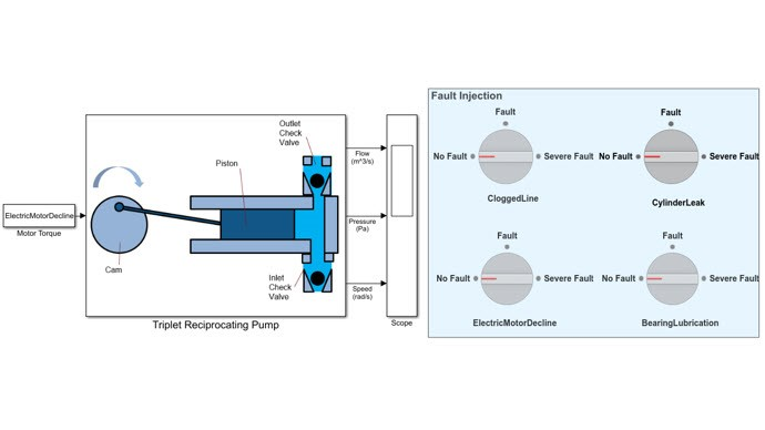 Predictive Maintenance with Simulink