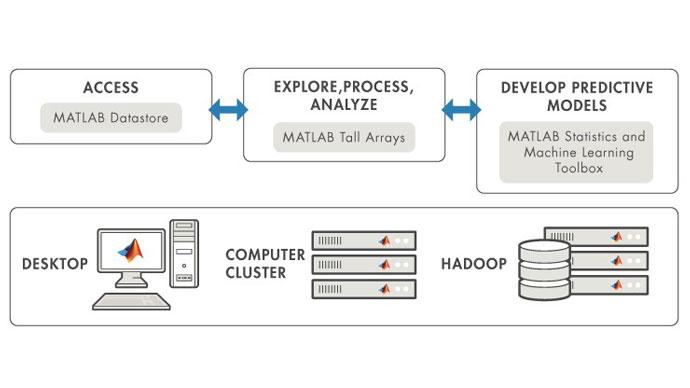 Tackling Big Data with MATLAB