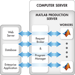 Building High-Performance Production Applications with MATLAB