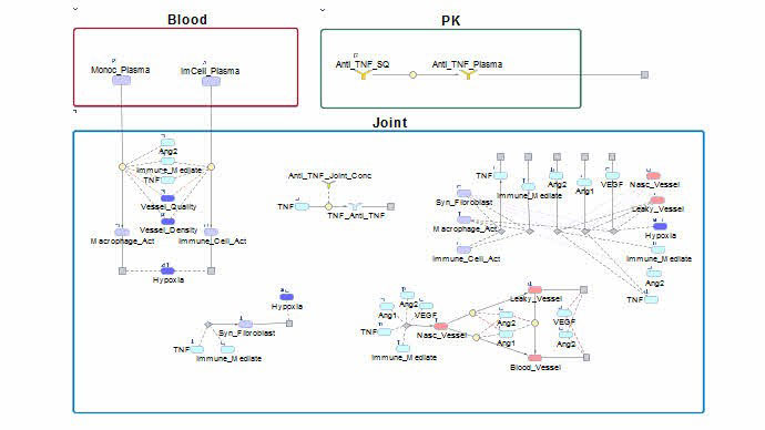MATLAB and SimBiology Facilitate QSP Modeling and Analysis to Support Drug Development