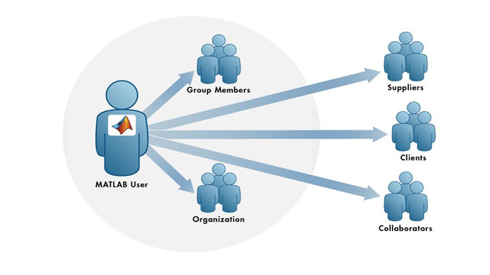 Sharing and Deploying MATLAB Applications